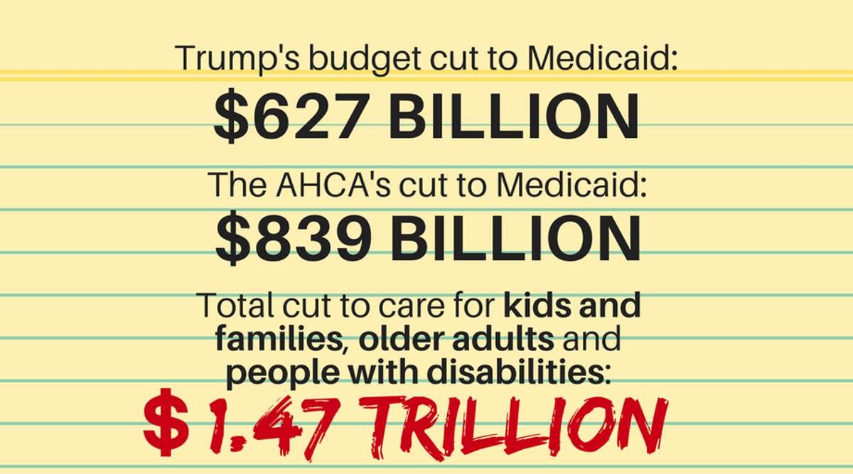 Trump Budget Guts Medicaid Disability >> Trump Budget Attacks Low Income Communities State Budgets Children