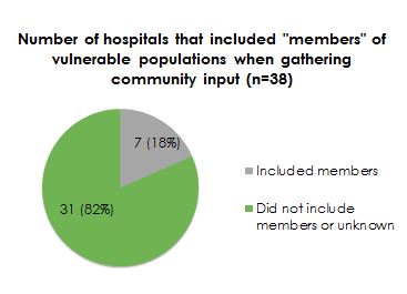 A green and grey pie chart shows that only 18% of hospitals gathered community input from vulnerable populations.