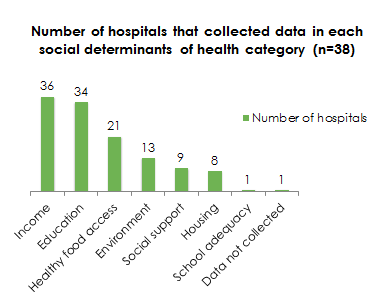 Green bar chart shows how many hospitals collected data in certain social determinants of health.