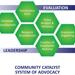 Community Catalyst's System of Advocacy