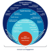 Continuum of Services for Pre-Arrest Diversion Programs